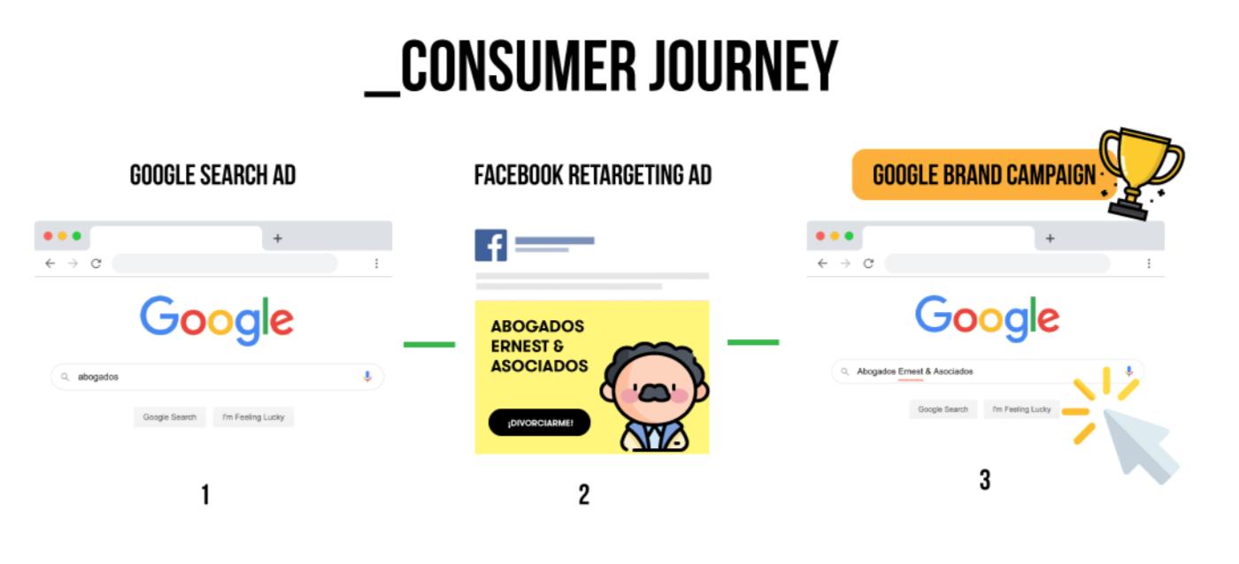 consumer journey minimalist